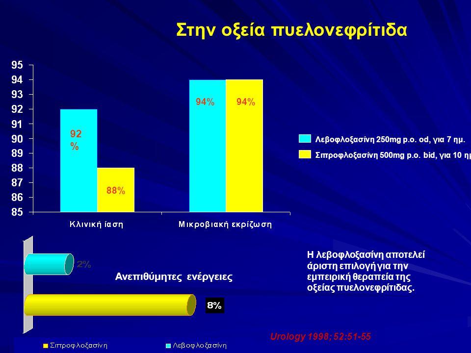 Urology 1998; 52:51-55 Στην οξεία πυελονεφρίτιδα Λεβοφλοξασίνη 250mg p.o. od, για 7 ημ. Σιπροφλοξασίνη 500mg p.o. bid, για 10 ημ. 92 % 94% 88% 94% Ανε