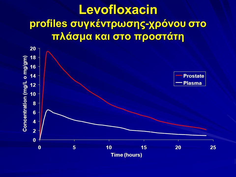 Levofloxacin profiles συγκέντρωσης-χρόνου στο πλάσμα και στο προστάτη Drusano et al. Antimicrob Agents Chemother 2000;44:2046–51 0 2 4 6 8 10 12 14 16