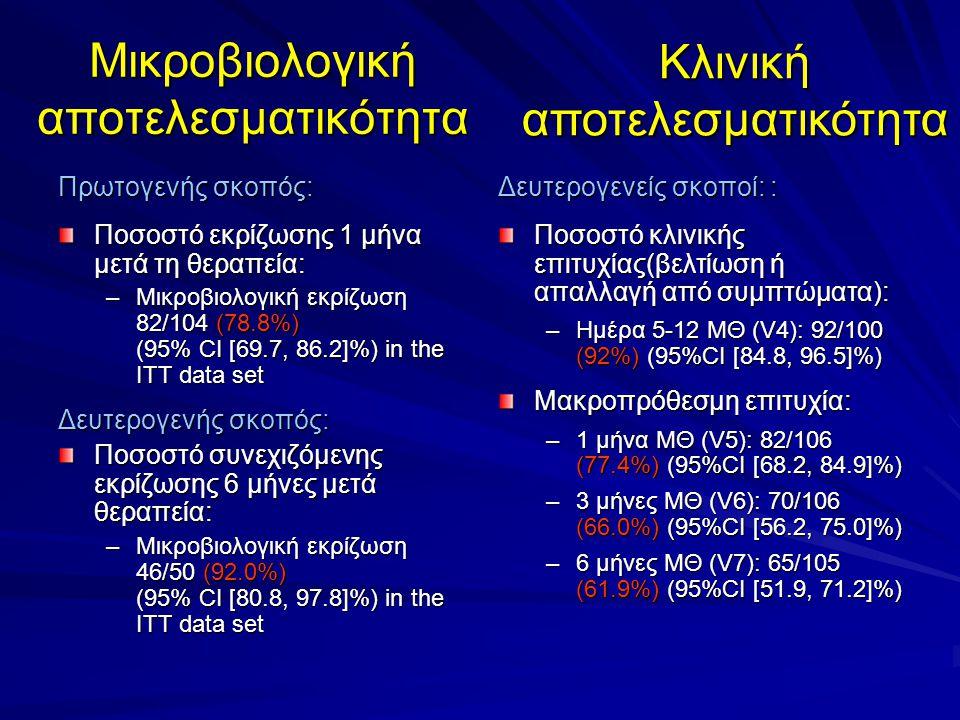 Μικροβιολογική αποτελεσματικότητα Πρωτογενής σκοπός: Ποσοστό εκρίζωσης 1 μήνα μετά τη θεραπεία: –Μικροβιολογική εκρίζωση 82/104 (78.8%) (95% CI [69.7,