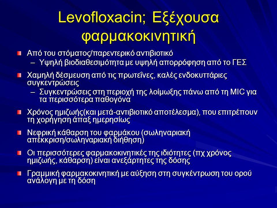Levofloxacin; Εξέχουσα φαρμακοκινητική Από του στόματος/παρεντερικό αντιβιοτικό –Υψηλή βιοδιαθεσιμότητα με υψηλή απορρόφηση από το ΓΕΣ Χαμηλή δέσμευση