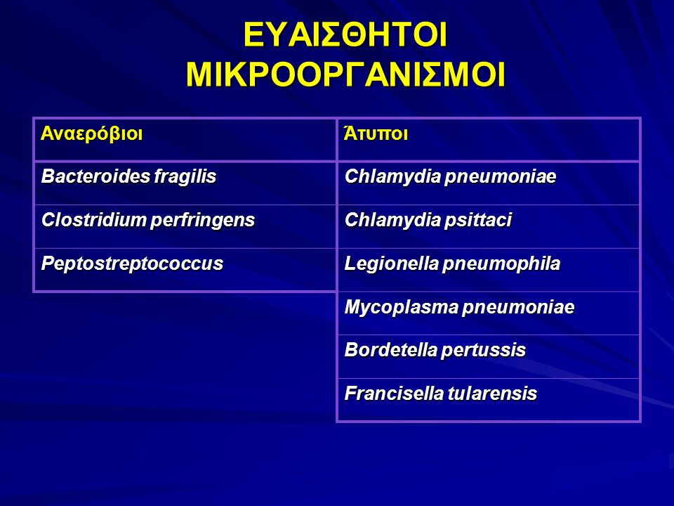 ΕΥΑΙΣΘΗΤΟΙ ΜΙΚΡΟΟΡΓΑΝΙΣΜΟΙ ΑναερόβιοιΆτυποι Bacteroides fragilis Chlamydia pneumoniae Clostridium perfringens Chlamydia psittaci Peptostreptococcus Le