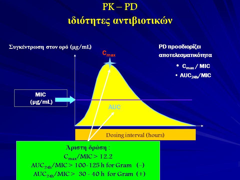 PK – PD ιδιότητες αντιβιοτικών Συγκέντρωση στον ορό (µg/mL) Dosing interval (hours) MIC (µg/mL) PD προσδιορίζει αποτελεσματικότητα C max / MIC AUC 24h