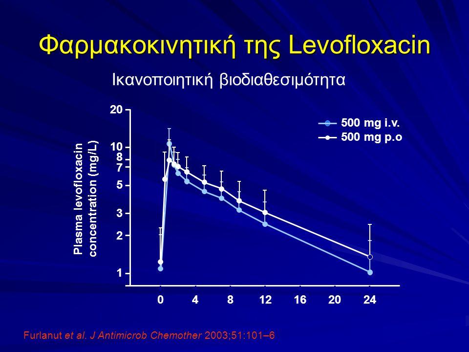 Ικανοποιητική βιοδιαθεσιμότητα Furlanut et al. J Antimicrob Chemother 2003;51:101–6 Φαρμακοκινητική της Levofloxacin Plasma levofloxacin concentration