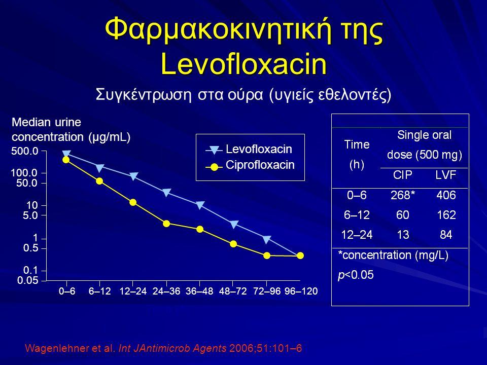 Wagenlehner et al. Int JAntimicrob Agents 2006;51:101–6 Φαρμακοκινητική της Levofloxacin Συγκέντρωση στα ούρα (υγιείς εθελοντές) Median urine concentr
