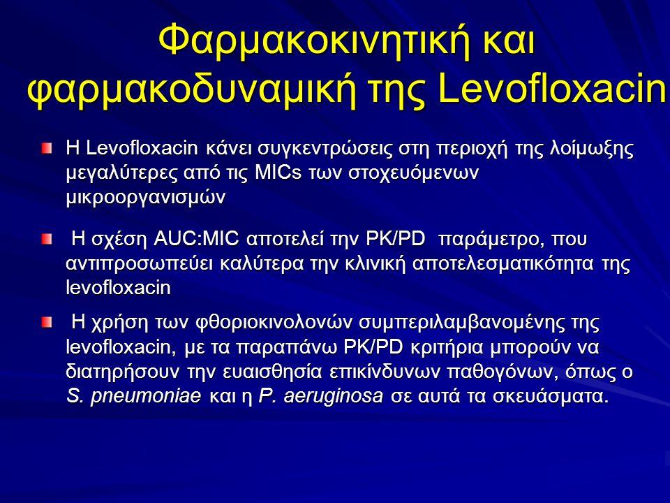 Φαρμακοκινητική και φαρμακοδυναμική της Levofloxacin Η Levofloxacin κάνει συγκεντρώσεις στη περιοχή της λοίμωξης μεγαλύτερες από τις MICs των στοχευόμ