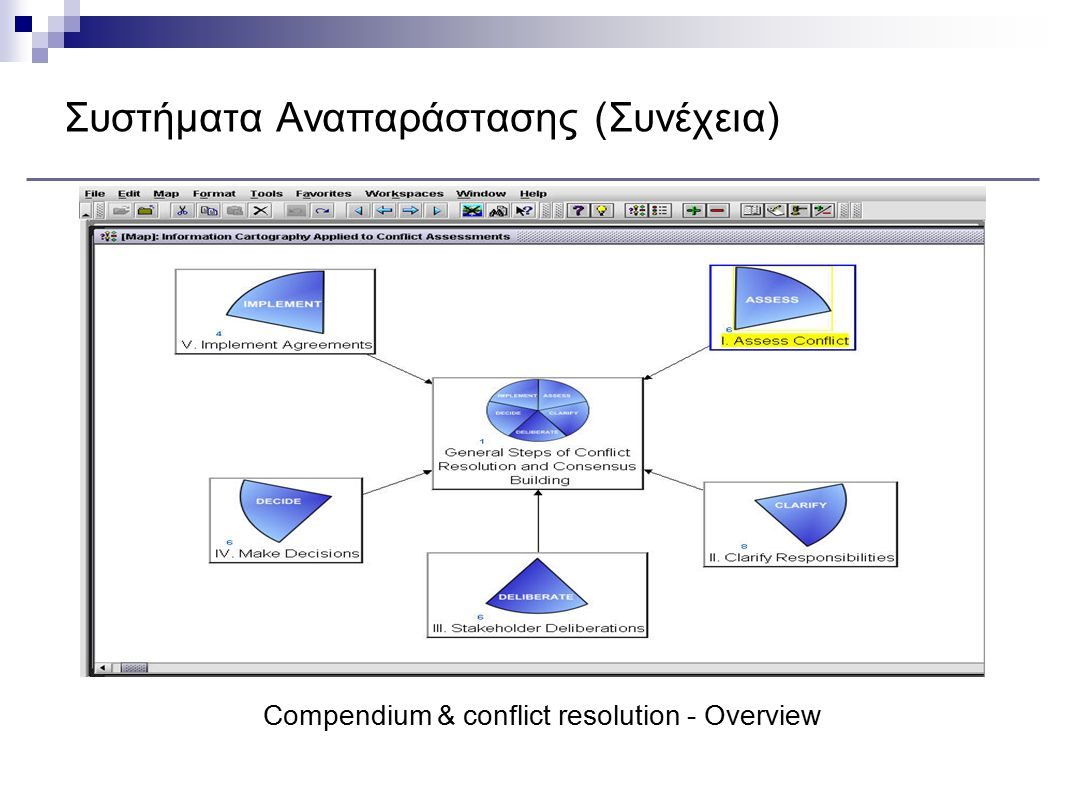 Συστήματα Αναπαράστασης (Συνέχεια) Compendium & conflict resolution - Overview