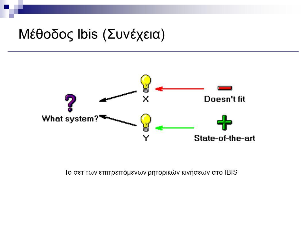 Μέθοδος Ibis (Συνέχεια) Το σετ των επιτρεπόμενων ρητορικών κινήσεων στο IBIS