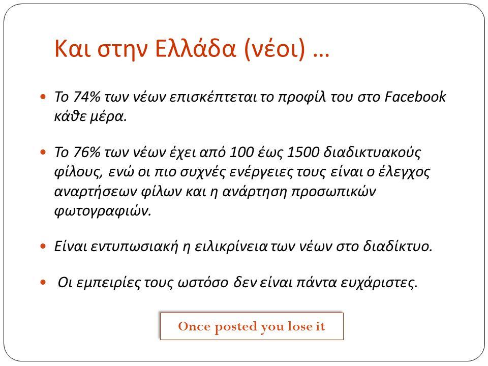 Και στην Ελλάδα (νέοι) … Το 74% των νέων επισκέπτεται το προφίλ του στο Facebook κάθε μέρα. Το 76% των νέων έχει από 100 έως 1500 διαδικτυακούς φίλους