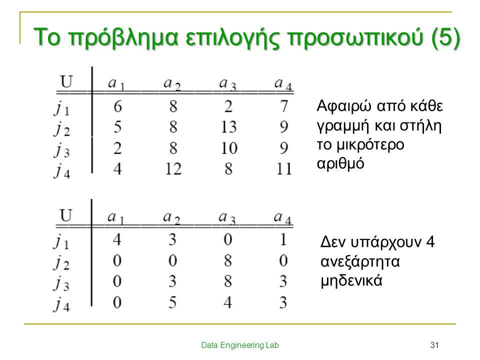Data Engineering Lab Δεν υπάρχουν 4 ανεξάρτητα μηδενικά Αφαιρώ από κάθε γραμμή και στήλη το μικρότερο αριθμό 31 Το πρόβλημα επιλογής προσωπικού (5)