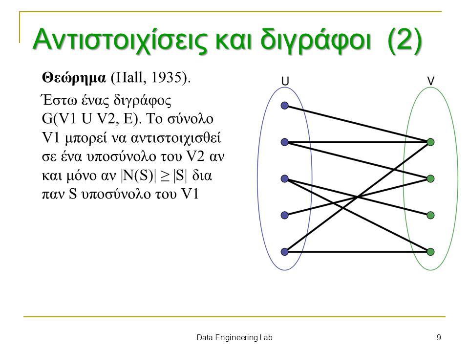 Αντιστοιχίσεις και διγράφοι (2) Θεώρημα (Hall, 1935). Έστω ένας διγράφος G(V1 U V2, E). Το σύνολο V1 μπορεί να αντιστοιχισθεί σε ένα υποσύνολο του V2