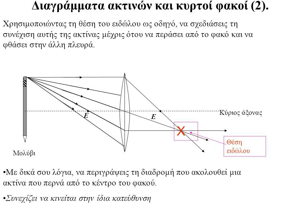 Διαγράμματα ακτινών και κυρτοί φακοί.Κύριος άξονας Ε Ε Μολύβι Α.