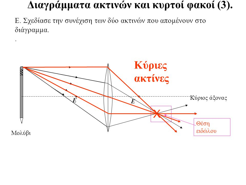 Διαγράμματα ακτινών και κυρτοί φακοί (2).