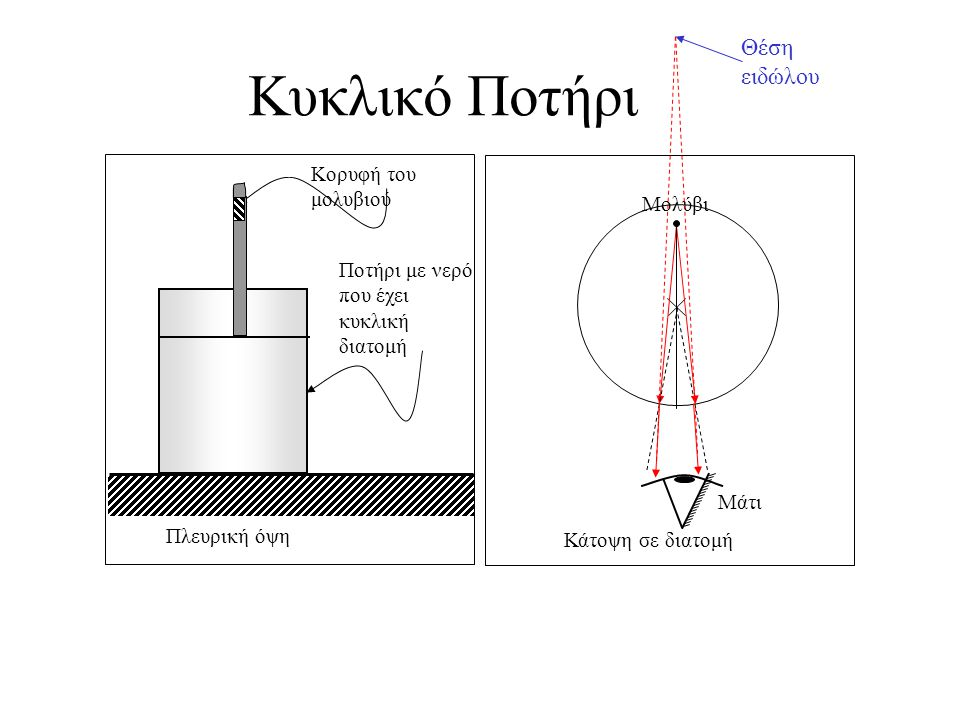 Μέθοδος Παράλλαξης Να προμηθευτείς όλα τα αναγκαία υλικά και χρησιμοποιώ ντας τη μέθοδο της παράλλαξης να ελέγξεις τις προβλέψεις σου.