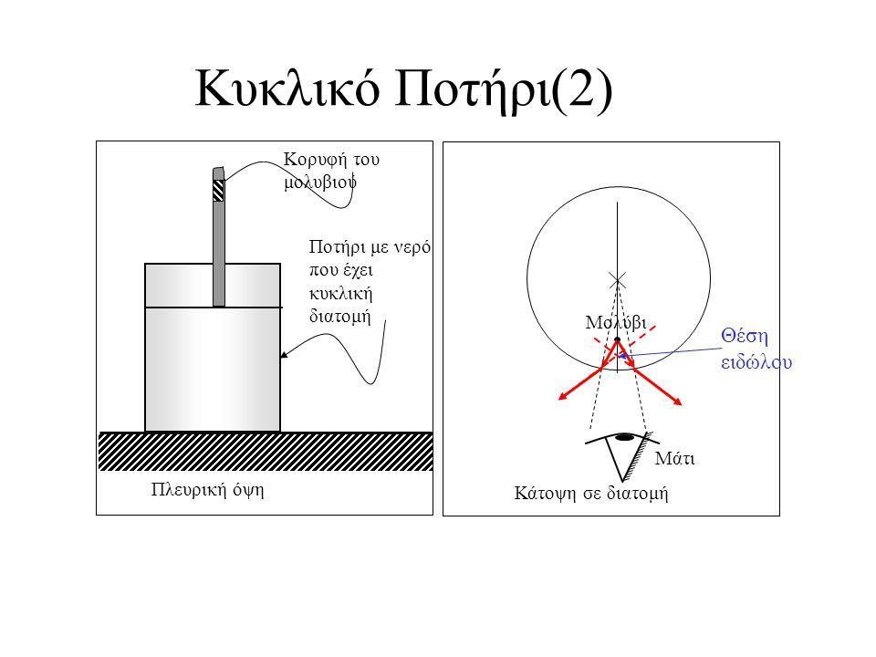 Κυκλικό Ποτήρι Κορυφή του μολυβιού Ποτήρι με νερό που έχει κυκλική διατομή Κάτοψη σε διατομή Μολύβι Πλευρική όψη Μάτι Θέση ειδώλου