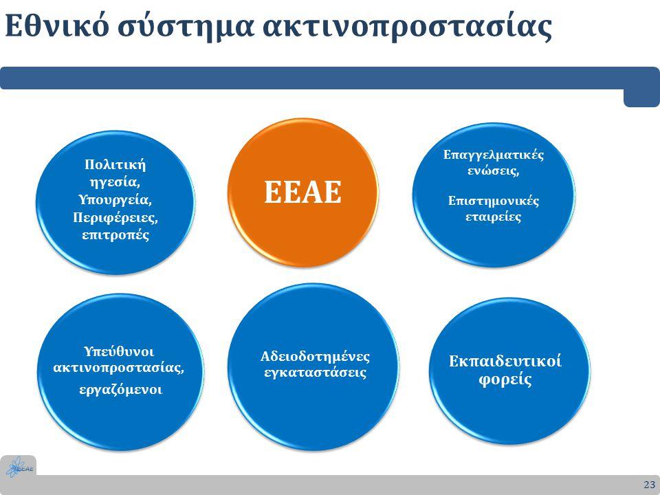 23 Εθνικό σύστημα ακτινοπροστασίας Υπεύθυνοι ακτινοπροστασίας, εργαζόμενοι Αδειοδοτημένες εγκαταστάσεις ΕΕΑΕ Πολιτική ηγεσία, Υπουργεία, Περιφέρειες, επιτροπές Πολιτική ηγεσία, Υπουργεία, Περιφέρειες, επιτροπές Επαγγελματικές ενώσεις, Επιστημονικές εταιρείες Επαγγελματικές ενώσεις, Επιστημονικές εταιρείες Εκπαιδευτικοί φορείς