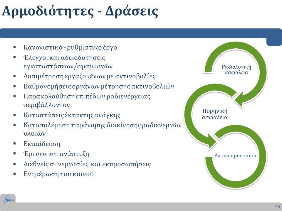 Αρμοδιότητες - Δράσεις 25  Κανονιστικό - ρυθμιστικό έργο  Έλεγχοι και αδειοδοτήσεις εγκαταστάσεων/εφαρμογών  Δοσιμέτρηση εργαζομένων με ακτινοβολίες  Βαθμονομήσεις οργάνων μέτρησης ακτινοβολιών  Παρακολούθηση επιπέδων ραδιενέργειας περιβάλλοντος  Καταστάσεις έκτακτης ανάγκης  Καταπολέμηση παράνομης διακίνησης ραδιενεργών υλικών  Εκπαίδευση  Έρευνα και ανάπτυξη  Διεθνείς συνεργασίες και εκπροσωπήσεις  Ενημέρωση του κοινού Ακτινοπροστασία