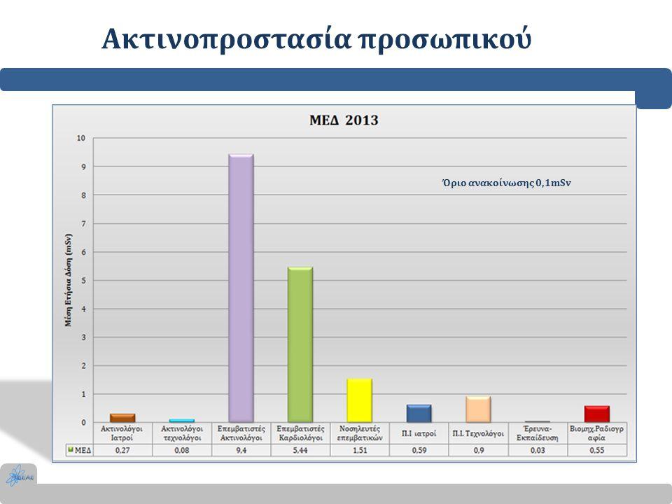 Ακτινοπροστασία προσωπικού Όριο ανακοίνωσης 0,1mSv