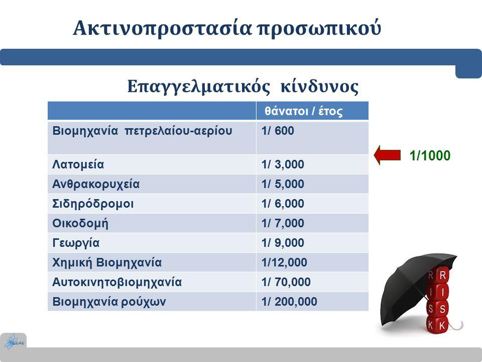 Ακτινοπροστασία προσωπικού Επαγγελματικός κίνδυνος 1/1000 θάνατοι / έτος Βιομηχανία πετρελαίου-αερίου1/ 600 Λατομεία1/ 3,000 Ανθρακορυχεία1/ 5,000 Σιδηρόδρομοι1/ 6,000 Οικοδομή1/ 7,000 Γεωργία1/ 9,000 Χημική Βιομηχανία1/12,000 Αυτοκινητοβιομηχανία1/ 70,000 Βιομηχανία ρούχων1/ 200,000