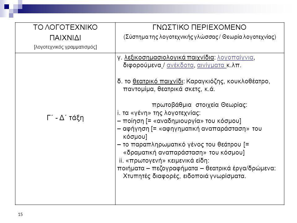 ΤΟ ΛΟΓΟΤΕΧΝΙΚΟ ΠΑΙΧΝΙΔΙ [λογοτεχνικός γραμματισμός] ΓΝΩΣΤΙΚΟ ΠΕΡΙΕΧΟΜΕΝΟ (Σύστημα της λογοτεχνικής γλώσσας / Θεωρία λογοτεχνίας) Γ΄ - Δ΄ τάξη γ. λεξικ