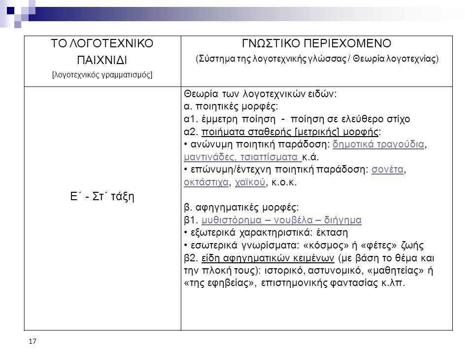 ΤΟ ΛΟΓΟΤΕΧΝΙΚΟ ΠΑΙΧΝΙΔΙ [λογοτεχνικός γραμματισμός] ΓΝΩΣΤΙΚΟ ΠΕΡΙΕΧΟΜΕΝΟ (Σύστημα της λογοτεχνικής γλώσσας / Θεωρία λογοτεχνίας) Ε΄ - Στ΄ τάξη Θεωρία