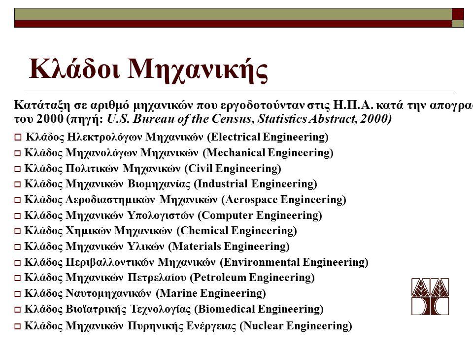 Κλάδοι Μηχανικής Κατάταξη σε αριθμό μηχανικών που εργοδοτούνταν στις Η.Π.Α.