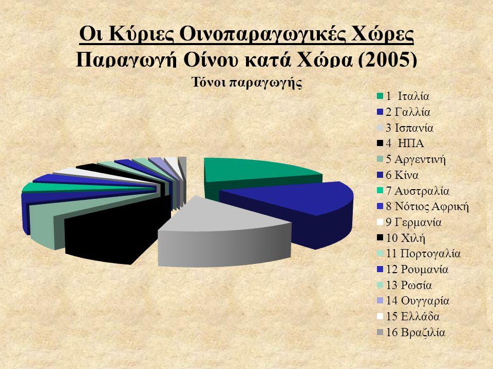 Οι Κύριες Οινοπαραγωγικές Χώρες Παραγωγή Οίνου κατά Χώρα (2005)
