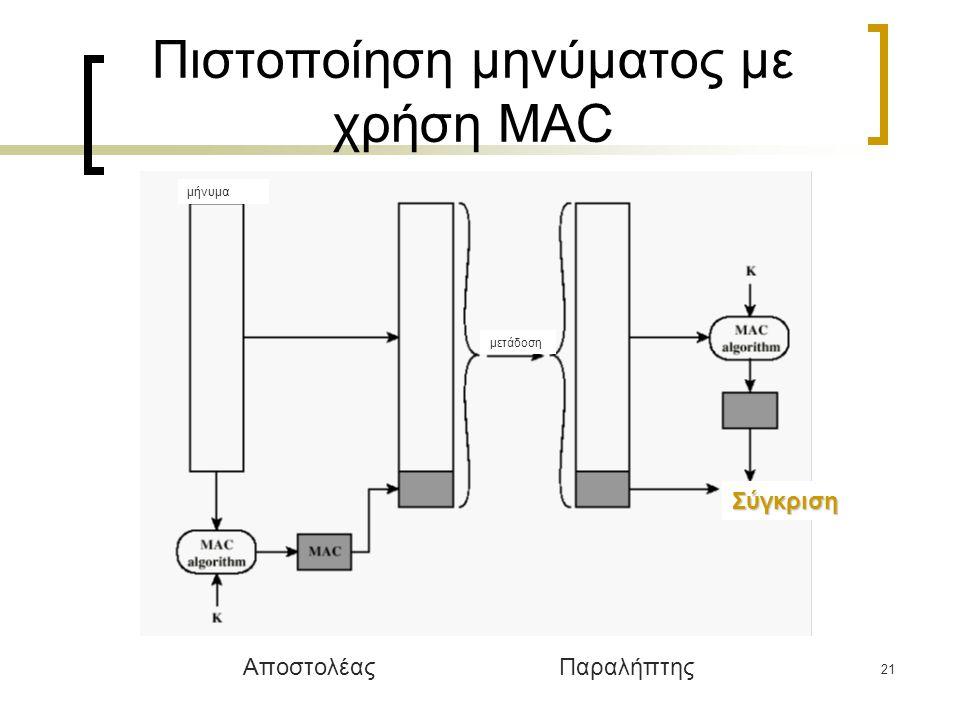 21 Πιστοποίηση μηνύματος με χρήση MAC Σύγκριση μετάδοση ΑποστολέαςΠαραλήπτης μήνυμα