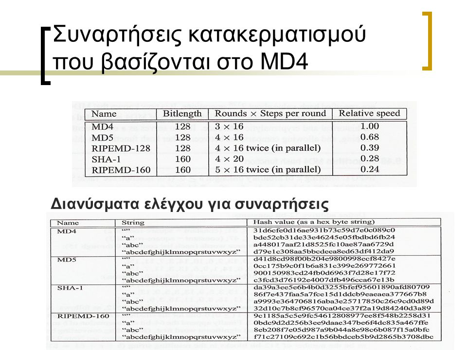 24 Συναρτήσεις κατακερματισμού που βασίζονται στο MD4 Διανύσματα ελέγχου για συναρτήσεις κατακερματισμού