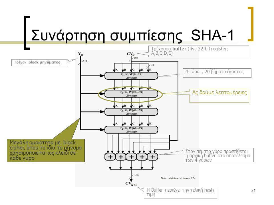 31 Συνάρτηση συμπίεσης SHA-1 Τρέχον block μηνύματος Τρέχουσα buffer (five 32-bit registers A,B,C,D,E) Η Buffer περιέχει την τελική hash τιμή Μεγάλη ομοιότητα με block cipher, όπου το ίδιο το μήνυμα χρησιμοποιείται ως κλειδί σε κάθε γύρο 4 Γύροι, 20 βήματο έκαστος Ας δούμε λεπτομέρειες Στον πέμπτο γύρο προστίθεται η αρχική buffer στο αποτέλεσμα των 4 γύρων