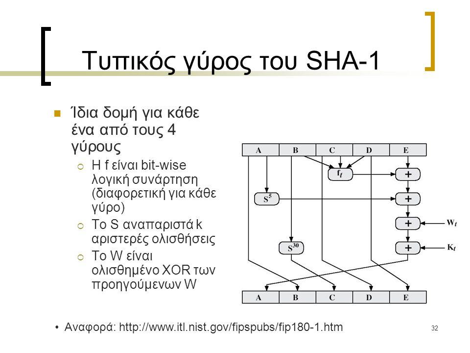 32 Τυπικός γύρος του SHA-1 Ίδια δομή για κάθε ένα από τους 4 γύρους  Η f είναι bit-wise λογική συνάρτηση (διαφορετική για κάθε γύρο)  To S αναπαριστά k αριστερές ολισθήσεις  Το W είναι ολισθημένο XOR των προηγούμενων W Αναφορά: http://www.itl.nist.gov/fipspubs/fip180-1.htm