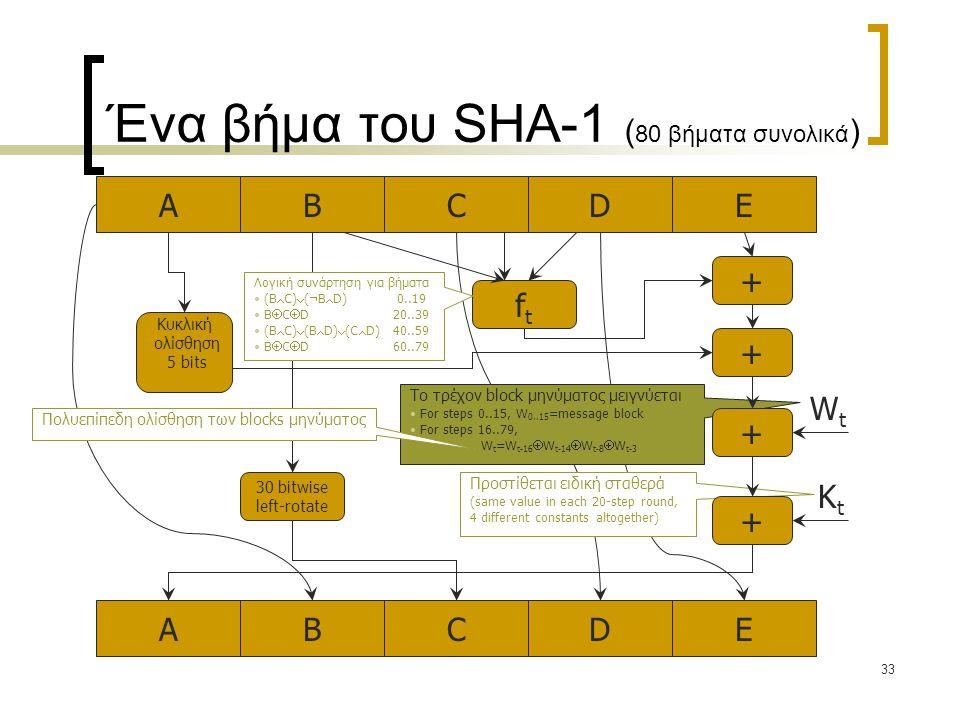 33 AEBCDAEBCD + + ftft Κυκλική ολίσθηση 5 bits WtWt KtKt Ένα βήμα του SHA-1 ( 80 βήματα συνολικά ) Προστίθεται ειδική σταθερά (same value in each 20-step round, 4 different constants altogether) Λογική συνάρτηση για βήματα (B  C)  (  B  D) 0..19 B  C  D 20..39 (B  C)  (B  D)  (C  D) 40..59 B  C  D 60..79 Το τρέχον block μηνύματος μειγνύεται For steps 0..15, W 0..15 =message block For steps 16..79, W t =W t-16  W t-14  W t-8  W t-3 + + Πολυεπίπεδη ολίσθηση των blocks μηνύματος 30 bitwise left-rotate