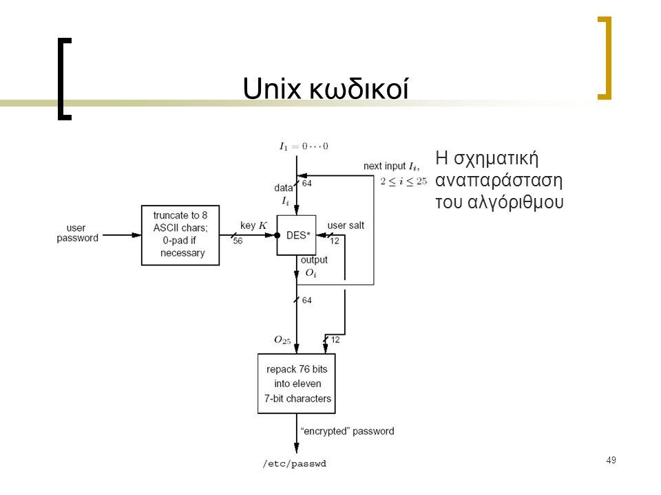 49 Unix κωδικοί Η σχηματική αναπαράσταση του αλγόριθμου