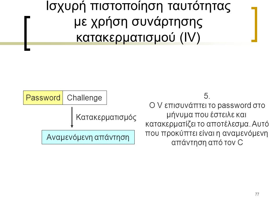 77 ChallengePassword Αναμενόμενη απάντηση Κατακερματισμός 5.
