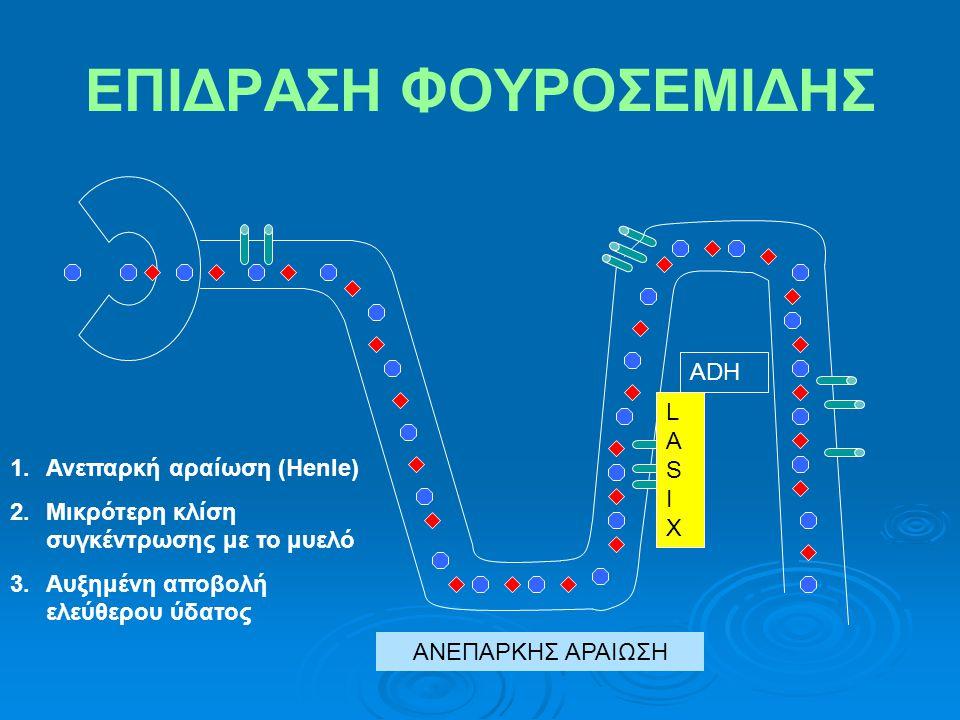 ΕΠΙΔΡΑΣΗ ΦΟΥΡΟΣΕΜΙΔΗΣ ADH 1.Ανεπαρκή αραίωση (Henle) 2.Μικρότερη κλίση συγκέντρωσης με το μυελό 3.Αυξημένη αποβολή ελεύθερου ύδατος LASIXLASIX ΑΝΕΠΑΡΚΗΣ ΑΡΑΙΩΣΗ