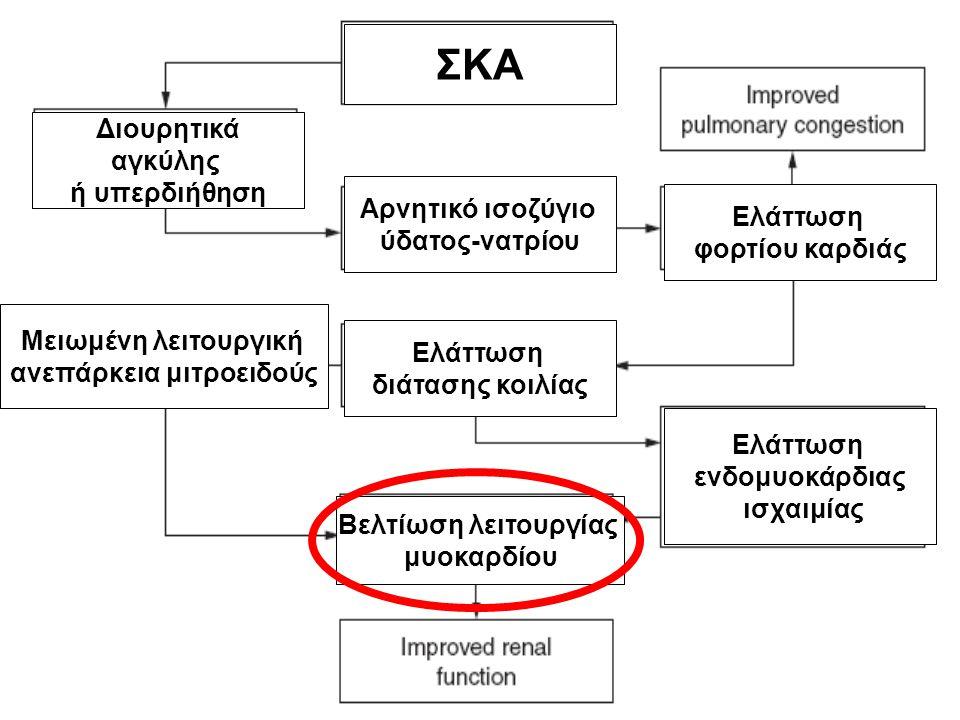 ΣΚΑ Διουρητικά αγκύλης ή υπερδιήθηση Αρνητικό ισοζύγιο ύδατος-νατρίου Ελάττωση φορτίου καρδιάς Ελάττωση διάτασης κοιλίας Μειωμένη λειτουργική ανεπάρκεια μιτροειδούς Βελτίωση λειτουργίας μυοκαρδίου Ελάττωση ενδομυοκάρδιας ισχαιμίας