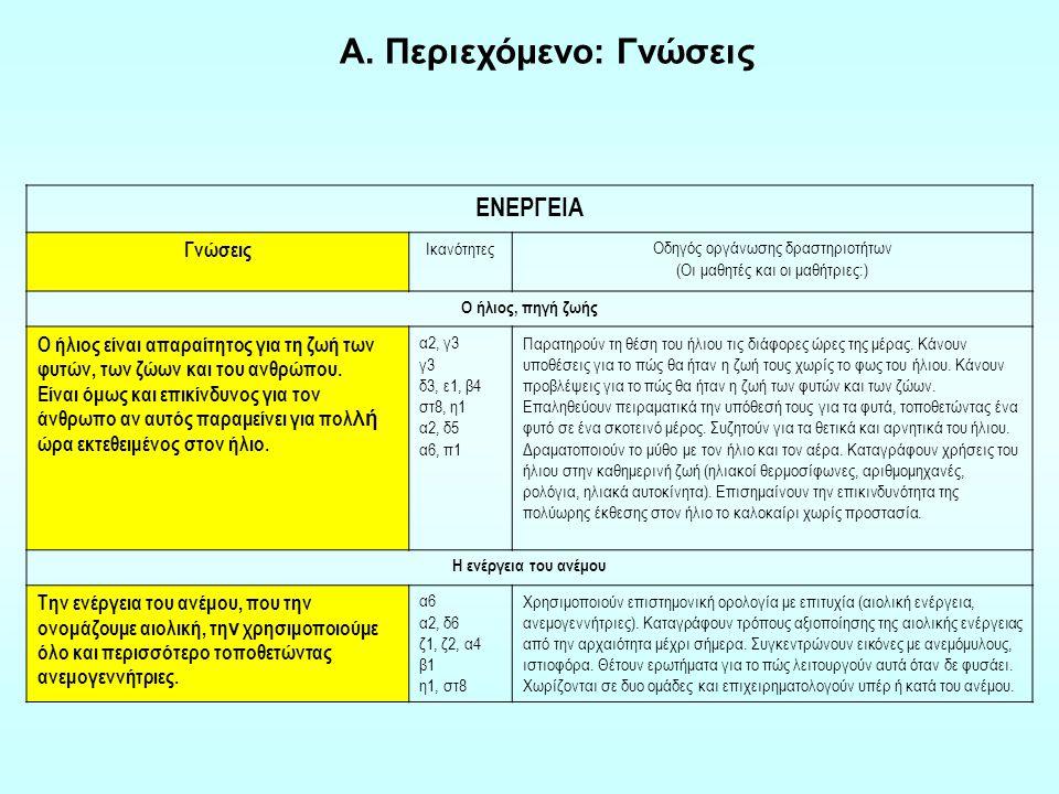 Βασικές Παρατήρηση Επικοινωνία Ταξινόμηση Χρήση χωροχρονικών σχέσεων Ερμηνεία της παρατήρησης Πρόβλεψη Σύνθετες Διατύπωση λειτουργικών ορισμών Μοντελοποίηση Ερμηνεία δεδομένων Υπόθεση Πειραματισμός Δεξιότητες επιστημονικής μεθοδολογίας Β.