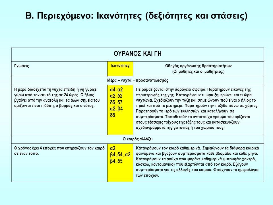 Ο κόσμος της καθημερινής ζωής ως πλαίσιο αναφοράς στη διδασκαλία των Φυσικών Επιστημών Εννοιολογικό περιεχόμενο (έννοιες) Επίλυση προβλημάτων Επιστημονική νοοτροπία (στάσεις) Επιστημονική μεθοδολογία (δεξιότητες) Γ.