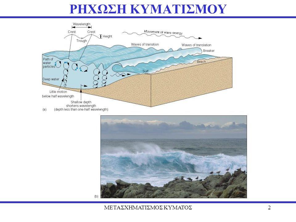 ΜΕΤΑΣΧΗΜΑΤΙΣΜΟΣ ΚΥΜΑΤΟΣ3 ΔΙΑΤΗΡΗΣΗ ΕΝΕΡΓΕΙΑΣ Κυματισμός προχωρεί από τα βαθιά στα ρηχά νερά κάθετα στην ακτή: (1) (4) (3) (2)