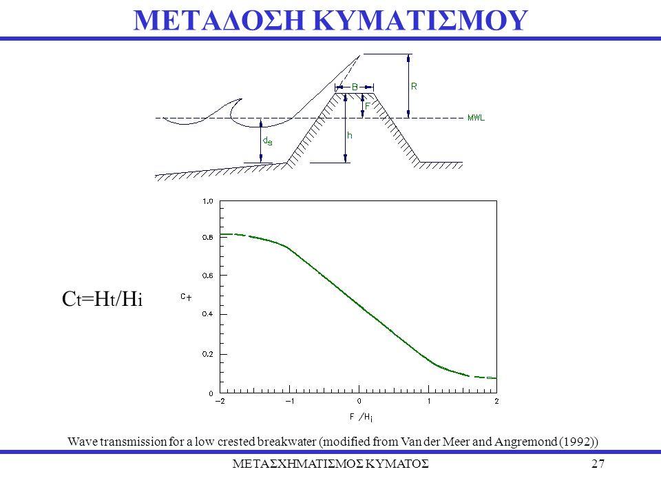 ΜΕΤΑΣΧΗΜΑΤΙΣΜΟΣ ΚΥΜΑΤΟΣ27 ΜΕΤΑΔΟΣΗ ΚΥΜΑΤΙΣΜΟΥ Wave transmission for a low crested breakwater (modified from Van der Meer and Angremond (1992)) C t =H t /H i