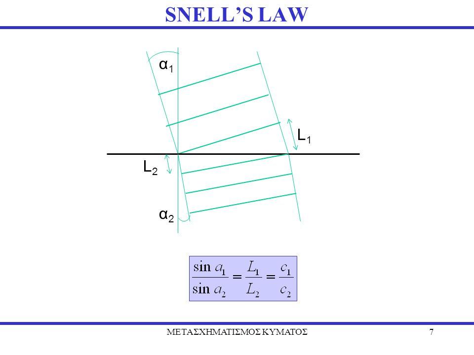 ΜΕΤΑΣΧΗΜΑΤΙΣΜΟΣ ΚΥΜΑΤΟΣ7 SNELL'S LAW L1L1 α1α1 α2α2 L2L2