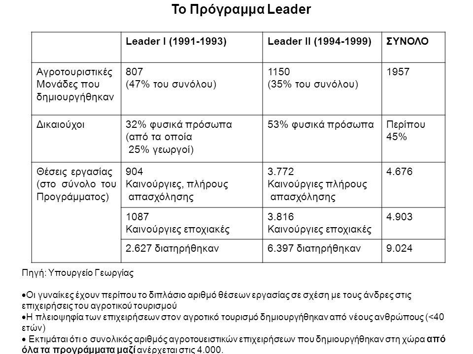Το Πρόγραμμα Leader Leader I (1991-1993)Leader II (1994-1999)ΣΥΝΟΛΟ Αγροτουριστικές Μονάδες που δημιουργήθηκαν 807 (47% του συνόλου) 1150 (35% του συνόλου) 1957 Δικαιούχοι32% φυσικά πρόσωπα (από τα οποία 25% γεωργοί) 53% φυσικά πρόσωπαΠερίπου 45% Θέσεις εργασίας (στο σύνολο του Προγράμματος) 904 Καινούργιες, πλήρους απασχόλησης 3.772 Καινούργιες πλήρους απασχόλησης 4.676 1087 Καινούργιες εποχιακές 3.816 Καινούργιες εποχιακές 4.903 2.627 διατηρήθηκαν6.397 διατηρήθηκαν9.024 Πηγή: Υπουργείο Γεωργίας  Οι γυναίκες έχουν περίπου το διπλάσιο αριθμό θέσεων εργασίας σε σχέση με τους άνδρες στις επιχειρήσεις του αγροτικού τουρισμού  Η πλειοψηφία των επιχειρήσεων στον αγροτικό τουρισμό δημιουργήθηκαν από νέους ανθρώπους (<40 ετών)  Εκτιμάται ότι ο συνολικός αριθμός αγροτουειστικών επιχειρήσεων που δημιουργήθηκαν στη χώρα από όλα τα προγράμματα μαζί ανέρχεται στις 4.000.