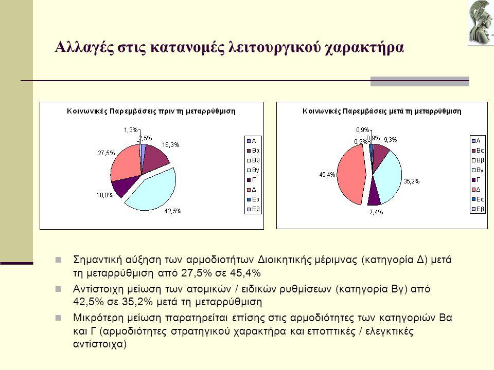 Αλλαγές στις κατανομές λειτουργικού χαρακτήρα Σημαντική αύξηση των αρμοδιοτήτων Διοικητικής μέριμνας (κατηγορία Δ) μετά τη μεταρρύθμιση από 27,5% σε 45,4% Αντίστοιχη μείωση των ατομικών / ειδικών ρυθμίσεων (κατηγορία Βγ) από 42,5% σε 35,2% μετά τη μεταρρύθμιση Μικρότερη μείωση παρατηρείται επίσης στις αρμοδιότητες των κατηγοριών Βα και Γ (αρμοδιότητες στρατηγικού χαρακτήρα και εποπτικές / ελεγκτικές αντίστοιχα)