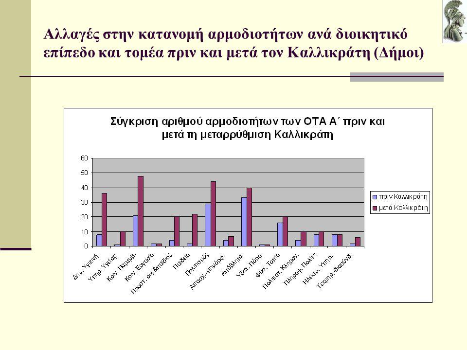 Αλλαγές στην κατανομή αρμοδιοτήτων ανά διοικητικό επίπεδο και τομέα πριν και μετά τον Καλλικράτη (Δήμοι)