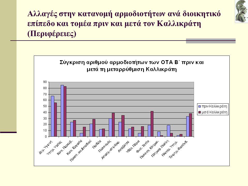 Αλλαγές στην κατανομή αρμοδιοτήτων ανά διοικητικό επίπεδο και τομέα πριν και μετά τον Καλλικράτη (Περιφέρειες)