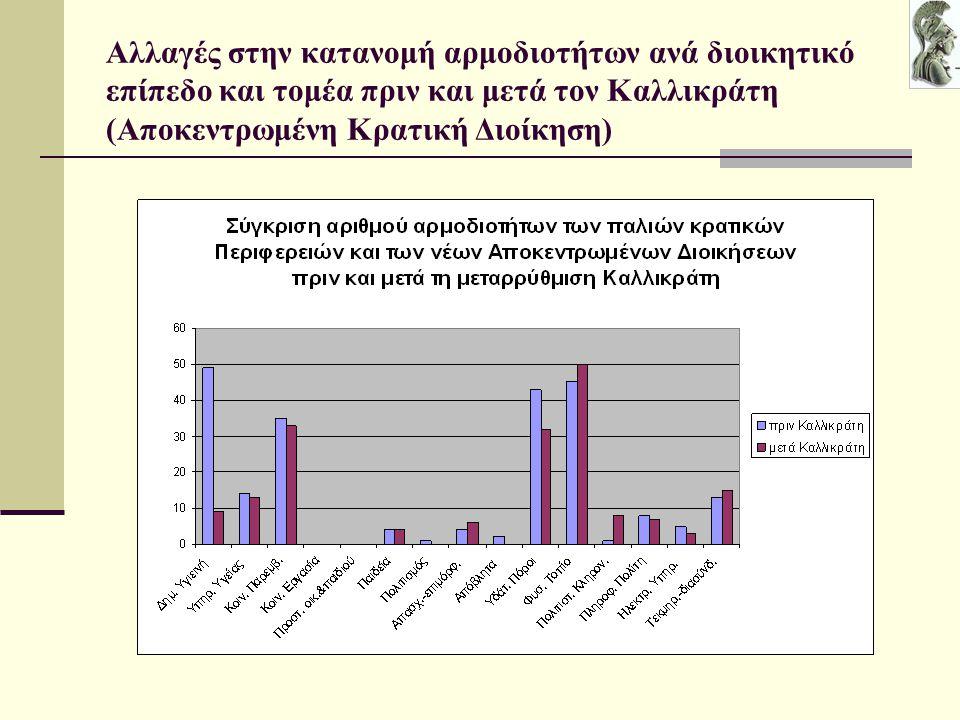 Αλλαγές στην κατανομή αρμοδιοτήτων ανά διοικητικό επίπεδο και τομέα πριν και μετά τον Καλλικράτη (Αποκεντρωμένη Κρατική Διοίκηση)