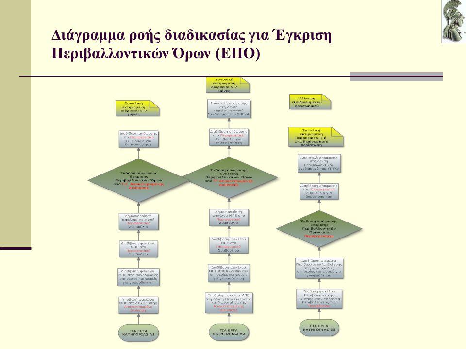 Διάγραμμα ροής διαδικασίας για Έγκριση Περιβαλλοντικών Όρων (ΕΠΟ)