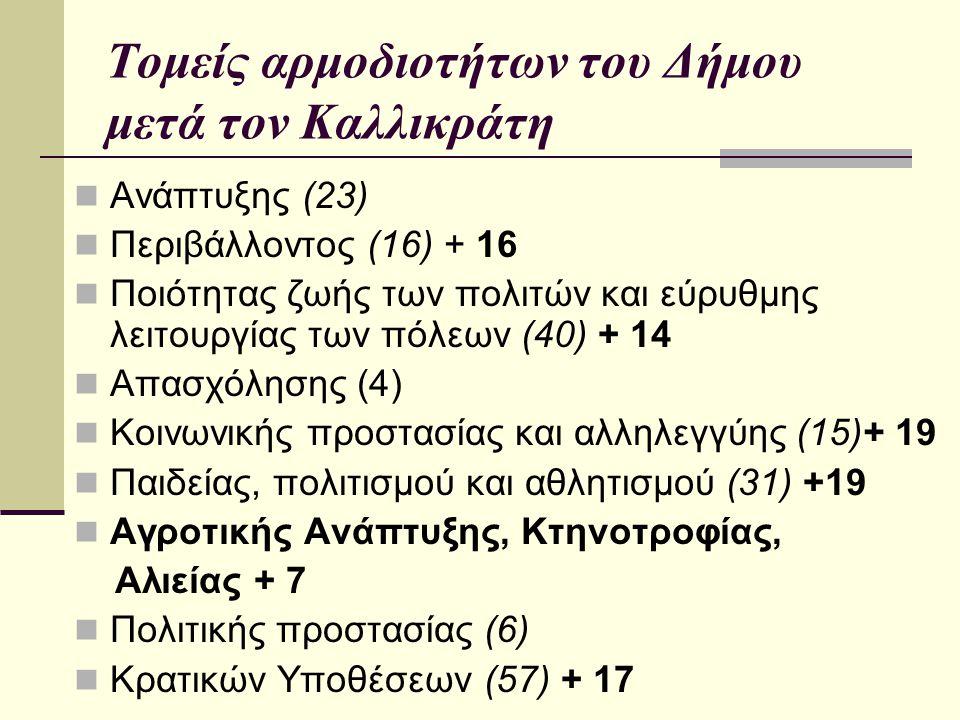 Τομείς αρμοδιοτήτων του Δήμου μετά τον Καλλικράτη Ανάπτυξης (23) Περιβάλλοντος (16) + 16 Ποιότητας ζωής των πολιτών και εύρυθμης λειτουργίας των πόλεων (40) + 14 Απασχόλησης (4) Κοινωνικής προστασίας και αλληλεγγύης (15)+ 19 Παιδείας, πολιτισμού και αθλητισμού (31) +19 Αγροτικής Ανάπτυξης, Κτηνοτροφίας, Αλιείας + 7 Πολιτικής προστασίας (6) Κρατικών Υποθέσεων (57) + 17