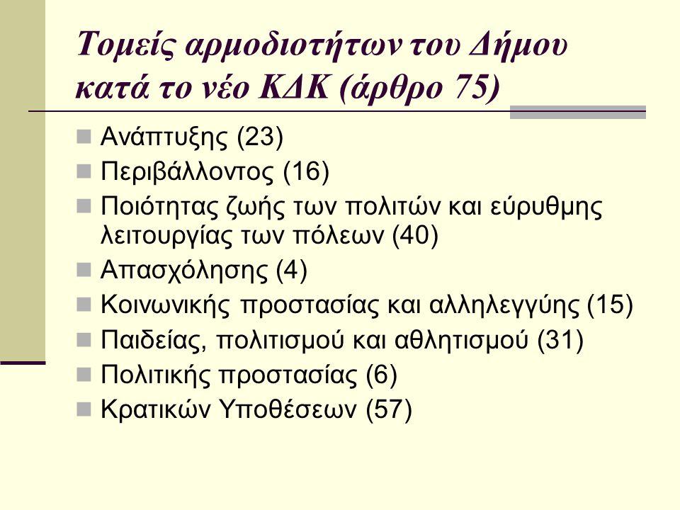 Τομείς αρμοδιοτήτων του Δήμου κατά το νέο ΚΔΚ (άρθρο 75) Ανάπτυξης (23) Περιβάλλοντος (16) Ποιότητας ζωής των πολιτών και εύρυθμης λειτουργίας των πόλεων (40) Απασχόλησης (4) Κοινωνικής προστασίας και αλληλεγγύης (15) Παιδείας, πολιτισμού και αθλητισμού (31) Πολιτικής προστασίας (6) Κρατικών Υποθέσεων (57)