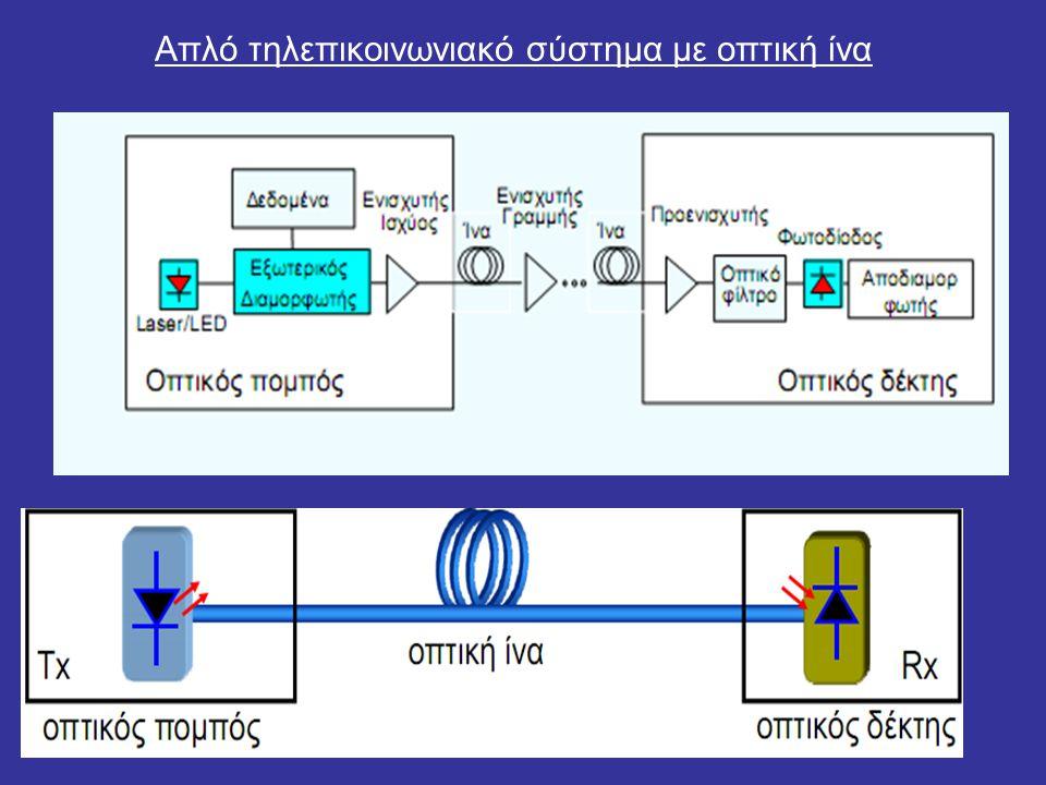 Επεξήγηστη του φαινομένου της μετάδοσης της οπτικής δέσμης μέσα από οπτική ίνα.