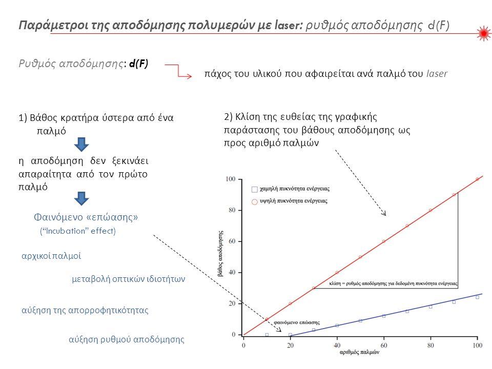 1) Βάθος κρατήρα ύστερα από ένα παλμό 2) Κλίση της ευθείας της γραφικής παράστασης του βάθους αποδόμησης ως προς αριθμό παλμών η αποδόμηση δεν ξεκινάει απαραίτητα από τον πρώτο παλμό Φαινόμενο « επώασης » ( Incubation effect) αύξηση ρυθμού αποδόμησης Παράμετροι της αποδόμησης πολυμερών με laser: ρυθμός αποδόμησης d(F) Ρυθμός αποδόμησης : d(F) πάχος του υλικού που αφαιρείται ανά παλμό του laser αρχικοί παλμοί μεταβολή οπτικών ιδιοτήτων αύξηση της απορροφητικότητας